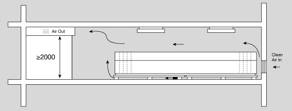 Battery rooms for Air circulation in a room